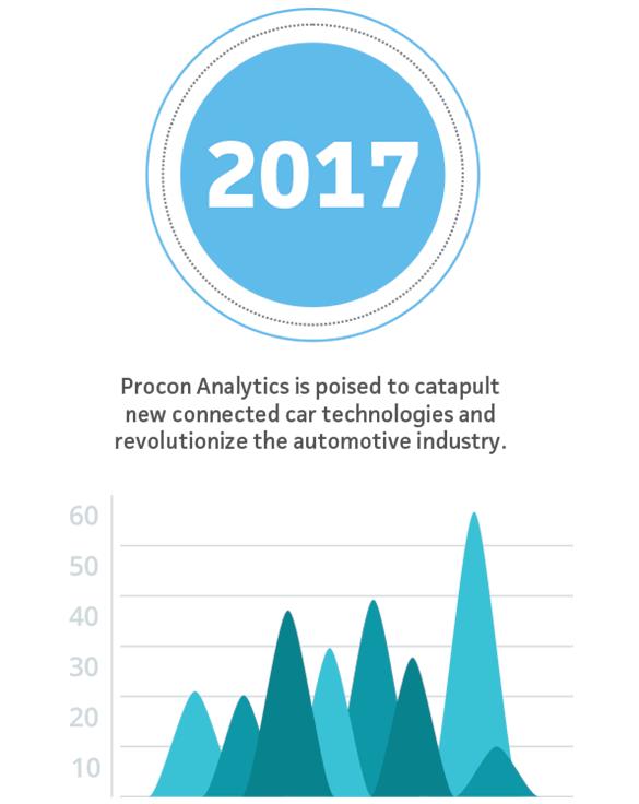 Revolutionizing the Automotive Industry - Procon Analytics